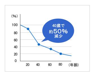 コラーゲンの減少グラフ